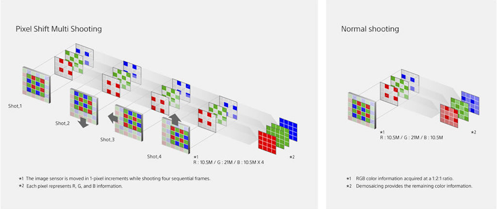 Sony-A7-III-pixel-shift